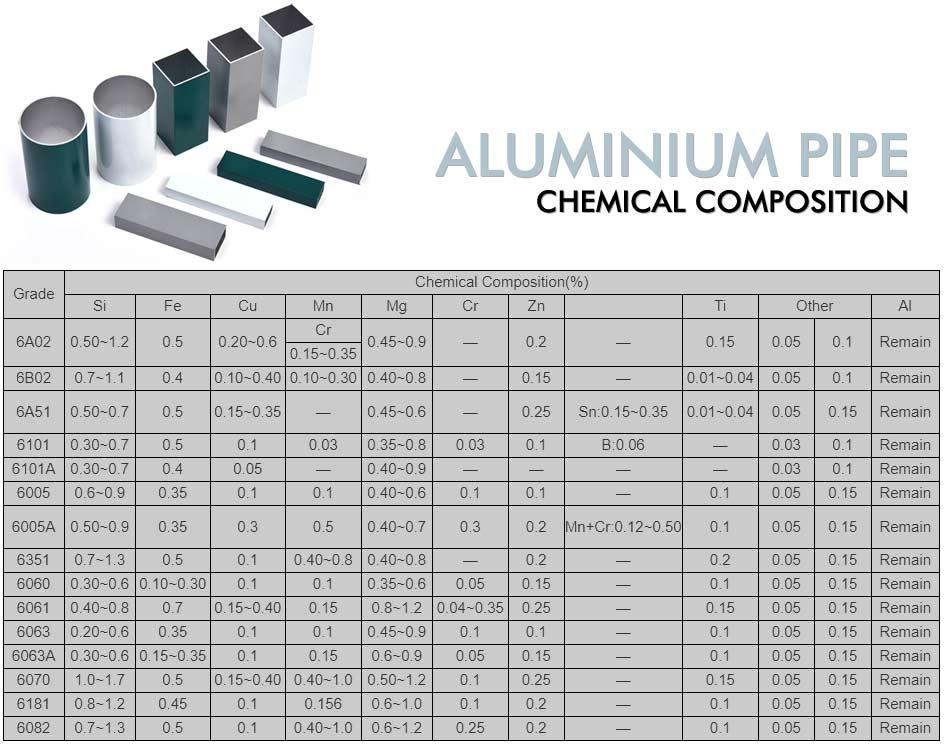 Chemical Material Composition of Aluminium Pipe
