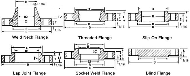 Size Chart Of Carbon Steel Flange